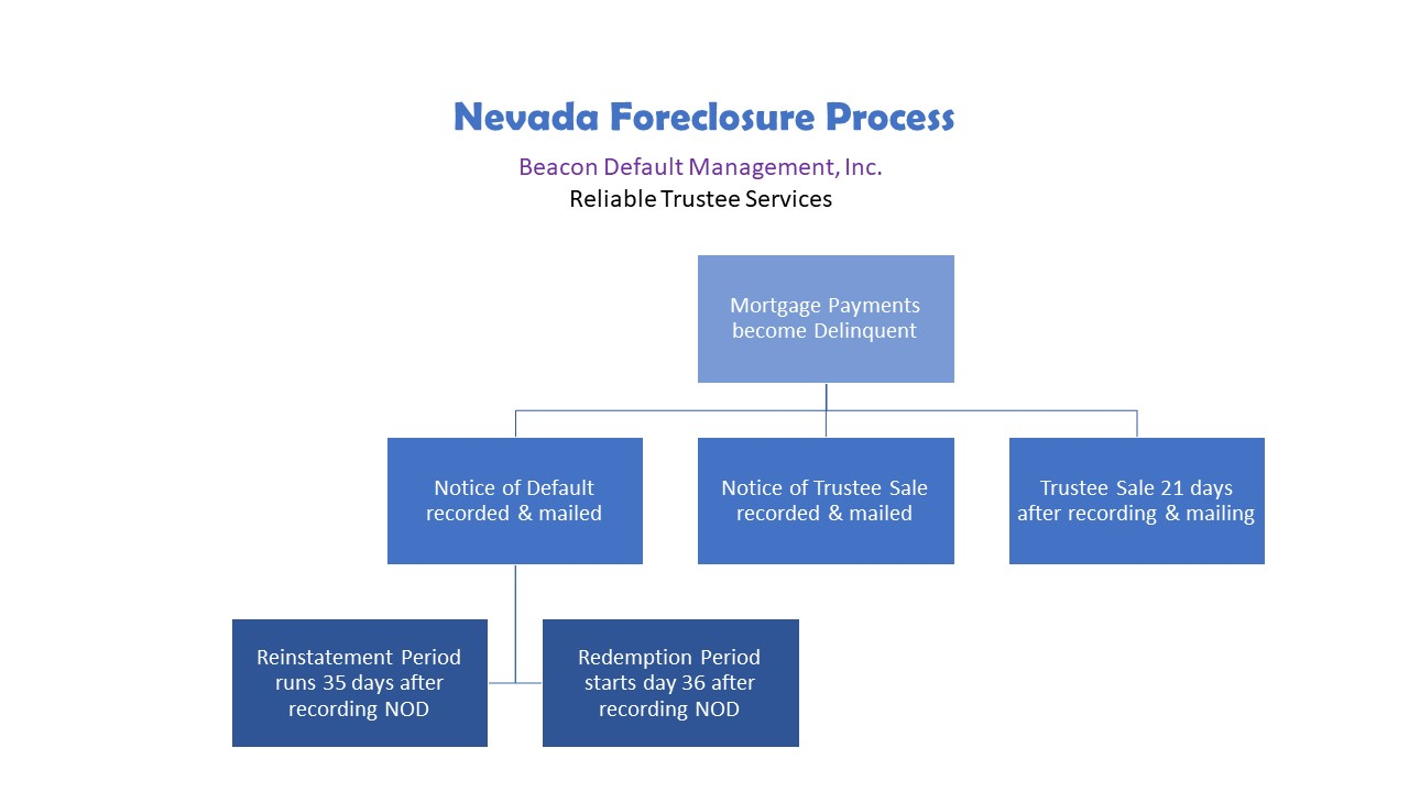 nevada foreclosure process
